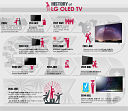 A Look Back at LG's Leadership in OLED TV